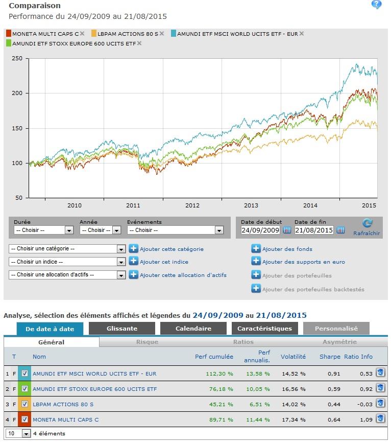 http://maxicool5.free.fr/Bourse/Cat%20PEA/Comparo%202009-2015.jpg