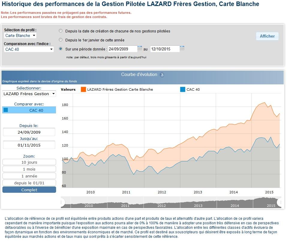http://maxicool5.free.fr/Bourse/Cat%20PEA/Lazard%20CB.jpg