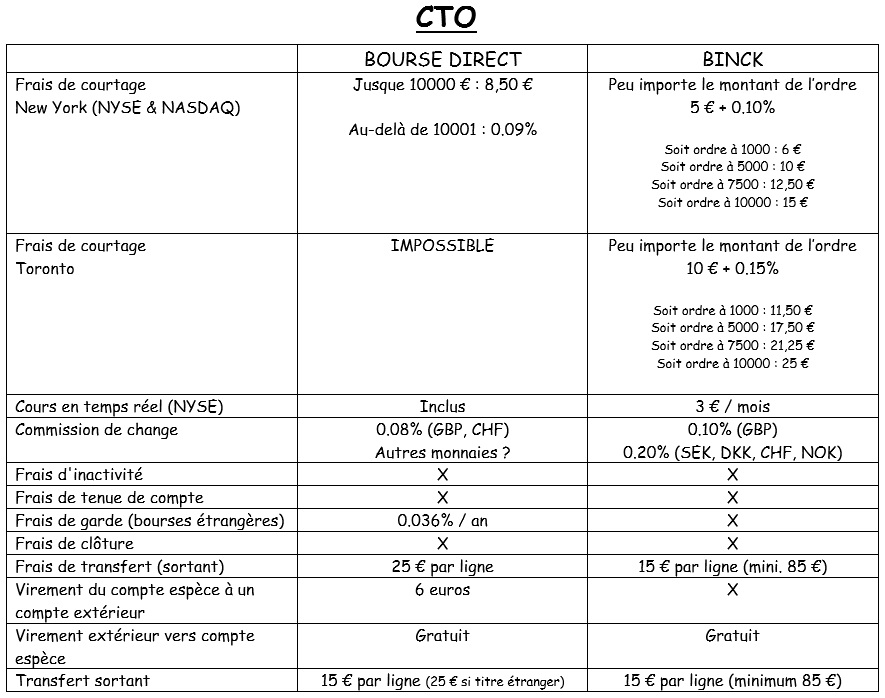 http://maxicool5.free.fr/Bourse/Comparo%20Binck%20BD%20-%20CTO.jpg