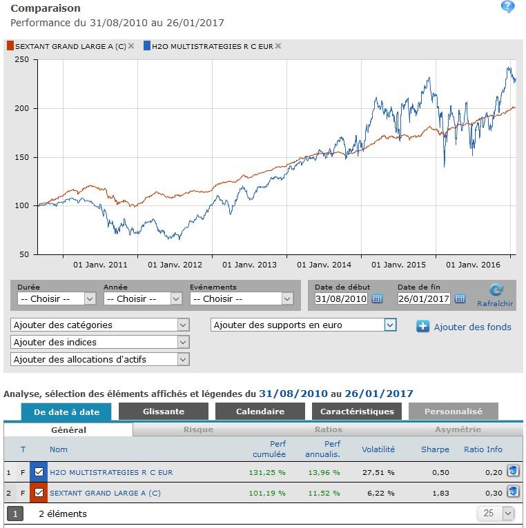 http://maxicool5.free.fr/Bourse/Comparo-SGL-H2O.jpg