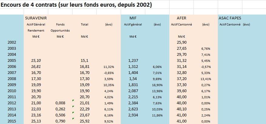 http://maxicool5.free.fr/Bourse/Divers%20AV/Comparatif%20Encours%20-%2012-2015.jpg