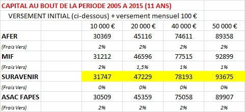 http://maxicool5.free.fr/Bourse/Divers%20AV/Comparatif%20MIF%20AFER%20SUR%20ASAC%20(3).jpg