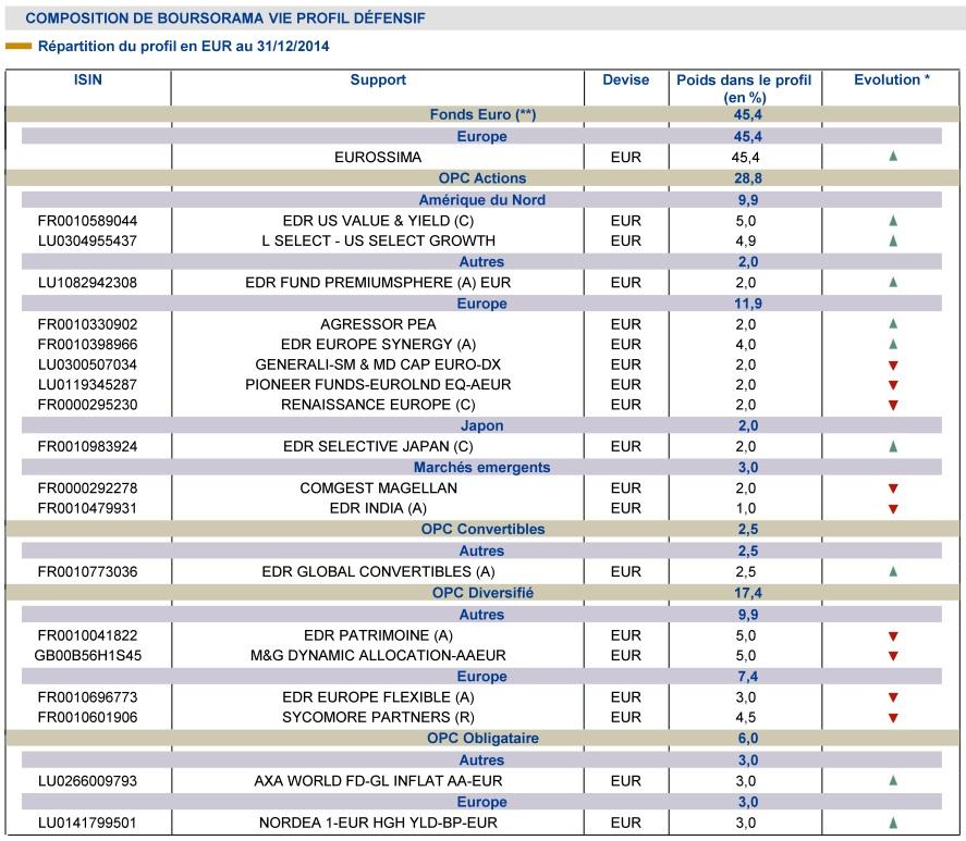 http://maxicool5.free.fr/Bourse/Divers%20AV/Gestion%20pilot%e9e/Bourso%202014%20-%20Compo%20D%e9fensif.jpg
