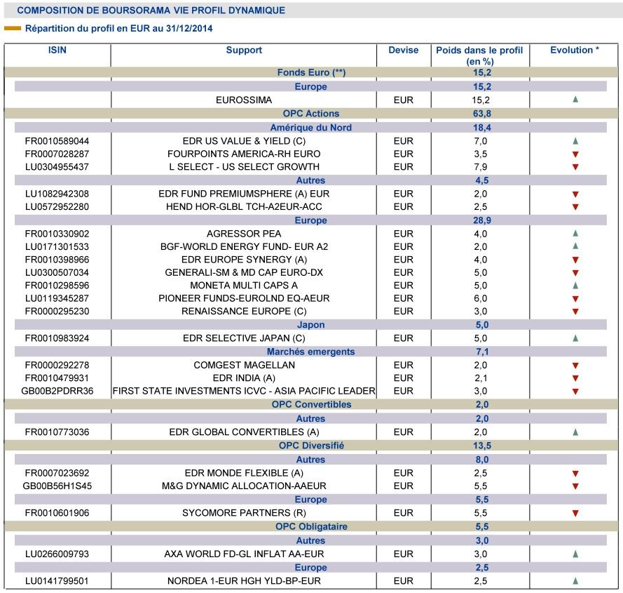http://maxicool5.free.fr/Bourse/Divers%20AV/Gestion%20pilot%e9e/Bourso%202014%20-%20Compo%20Dynamique.jpg