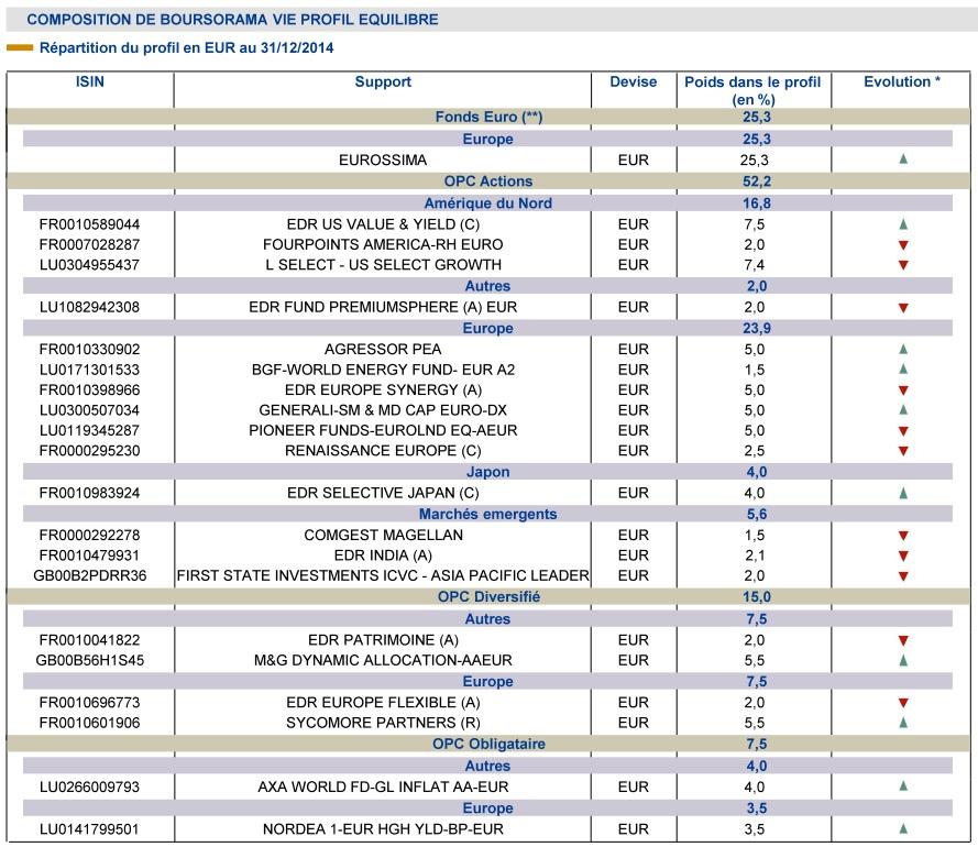 http://maxicool5.free.fr/Bourse/Divers%20AV/Gestion%20pilot%e9e/Bourso%202014%20-%20Compo%20Equilibre.jpg