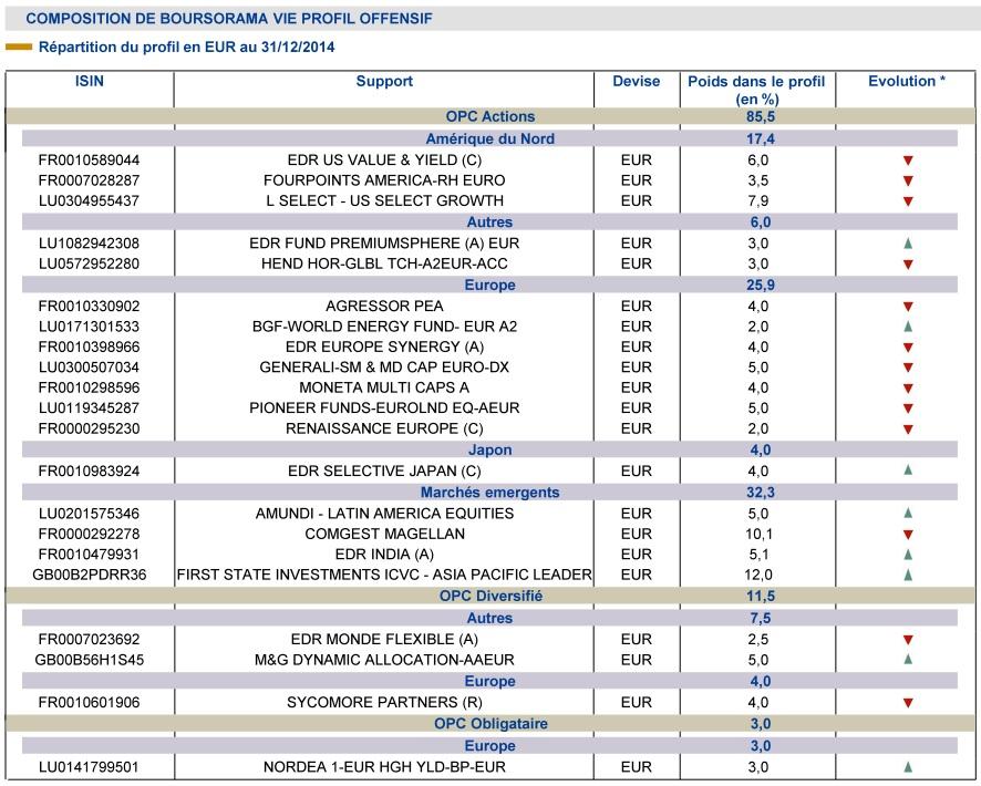 http://maxicool5.free.fr/Bourse/Divers%20AV/Gestion%20pilot%e9e/Bourso%202014%20-%20Compo%20Offensif.jpg