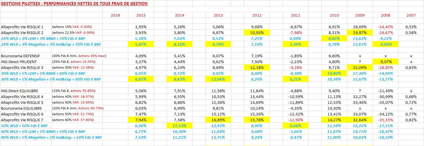 http://maxicool5.free.fr/Bourse/Divers%20AV/Gestion%20pilot%e9e/OCT16%20-%20GP%20ou%20ETF%201.jpg