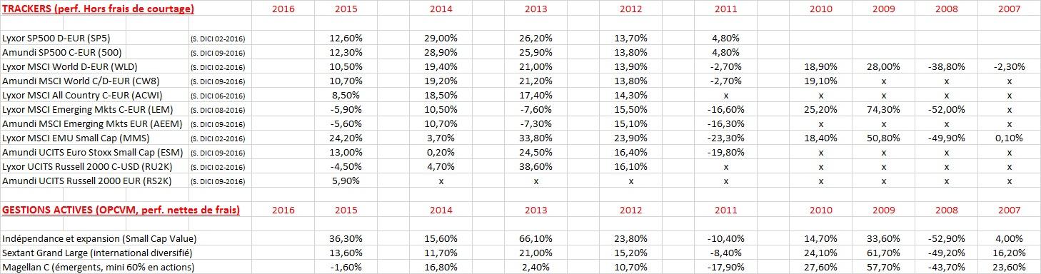 http://maxicool5.free.fr/Bourse/Divers%20AV/Gestion%20pilot%e9e/OCT16%20-%20GP%20ou%20ETF%203.jpg