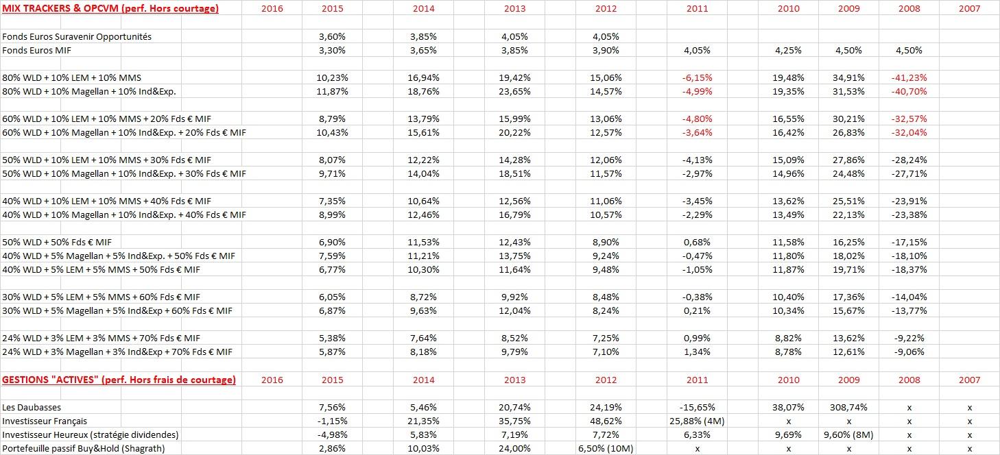 http://maxicool5.free.fr/Bourse/Divers%20AV/Gestion%20pilot%e9e/OCT16%20-%20GP%20ou%20ETF%204.jpg