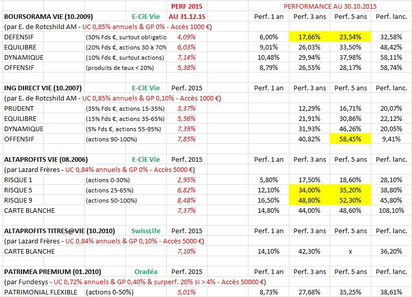 http://maxicool5.free.fr/Bourse/Divers%20AV/Perf%20GP%20(1)%20-%20F%e9v%202016.jpg