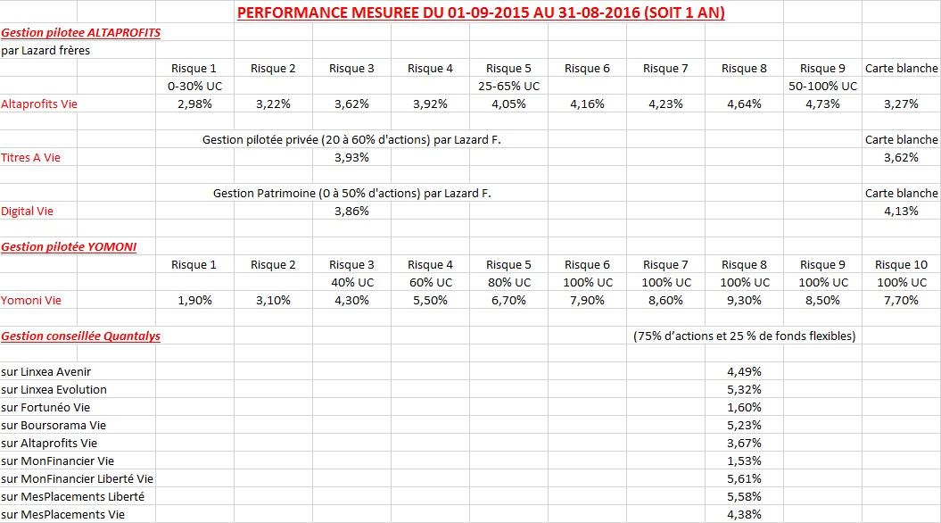 http://maxicool5.free.fr/Bourse/Divers%20AV/Robo/Comparo%20Perf%20Yomoni%20GP%201%20an.jpg