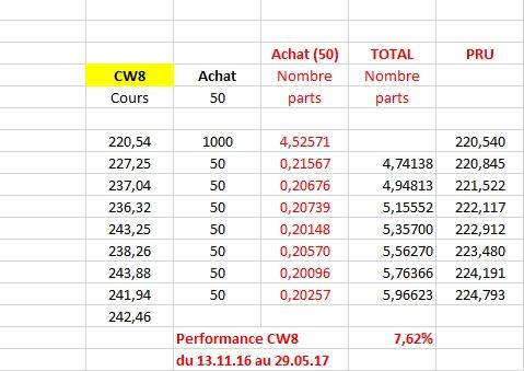 http://maxicool5.free.fr/Bourse/Divers%20AV/Robo/Perf%20-%20CW8%2003%2006%202017.jpg