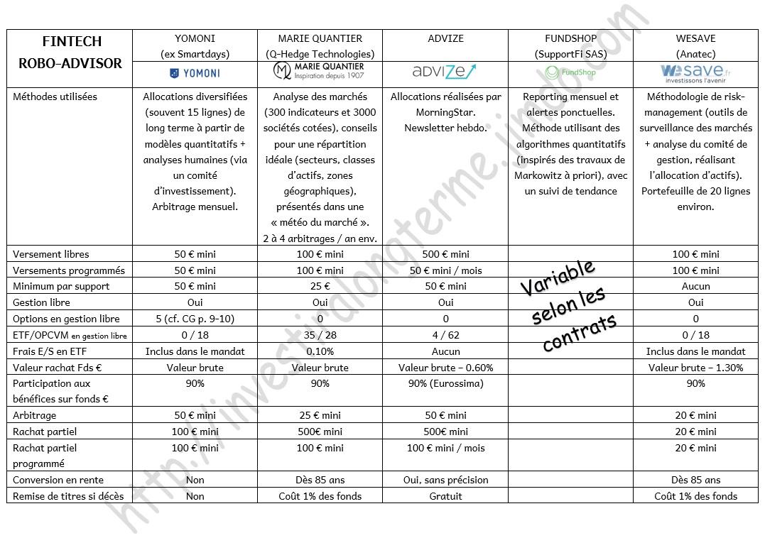 http://maxicool5.free.fr/Bourse/Divers%20AV/Robo/Tab-Comp-RoboAdvisor(2F).jpg