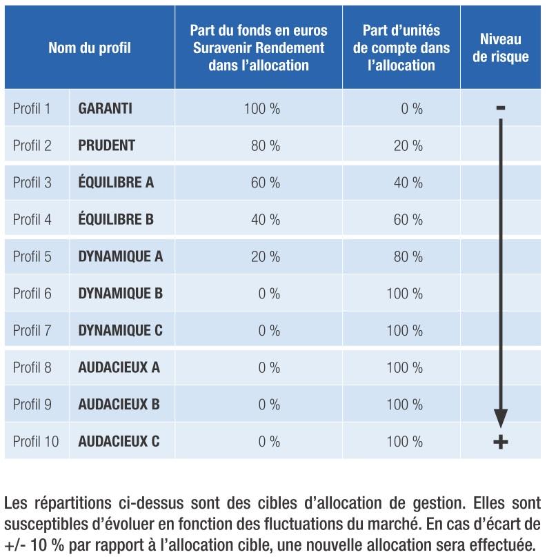 http://maxicool5.free.fr/Bourse/Divers%20AV/Robo/Yomoni%20-%20Profils.jpg