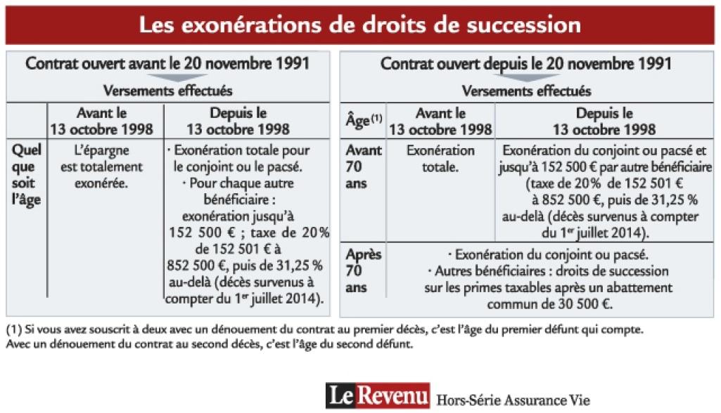http://maxicool5.free.fr/Bourse/Le%20Revenu%201%20-%20exo%20DS.jpg