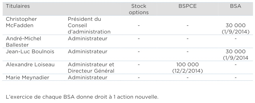 http://maxicool5.free.fr/Bourse/MKEA/MKEA%20-%20DocRef%202014%20-%20Attribution%20actions%20Administrateurs%20Ex%202014.jpg