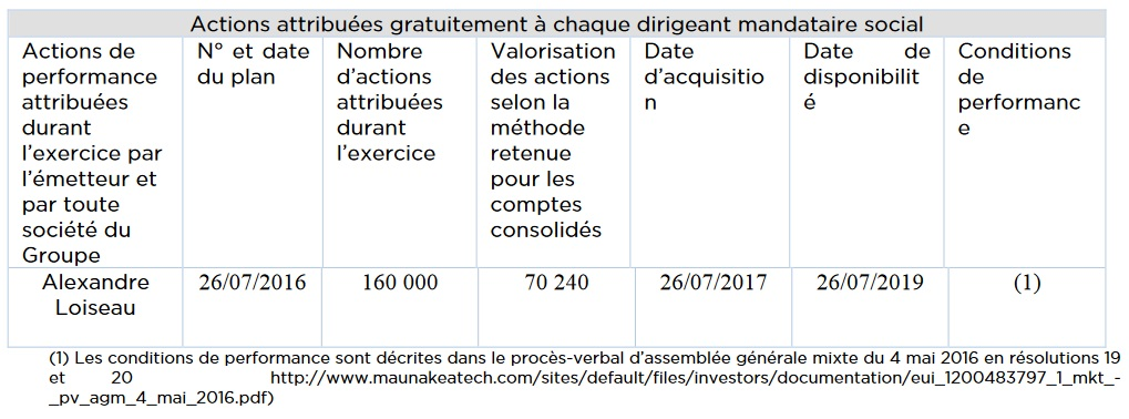 http://maxicool5.free.fr/Bourse/MKEA/MKEA%20-%20DocRef%202016%20-%20Attribution%20actions%20Loiseau%2026%2007%202016.jpg