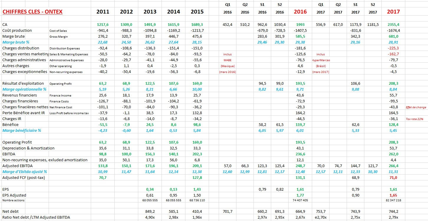 http://maxicool5.free.fr/Bourse/Ontex/ART39-08-Evolution-donnees-financieres-2011-2018-Ontex.jpg