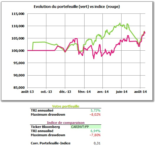 http://maxicool5.free.fr/Bourse/Reporting%202014%20aout/1%20-%20Valeur%20part.jpg