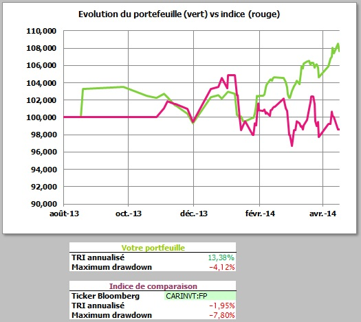 http://maxicool5.free.fr/Bourse/Reporting%202014%20avril%2030/04%20-%20valeur%20part.jpg