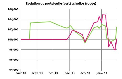 http://maxicool5.free.fr/Bourse/Reporting%202014%20f%e9vrier%2012/Evolution.jpg