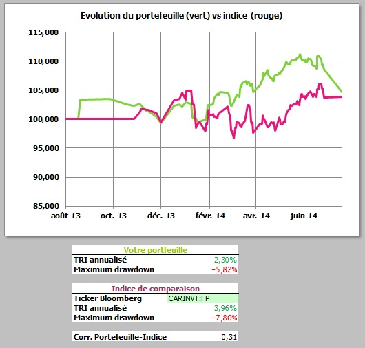 http://maxicool5.free.fr/Bourse/Reporting%202014%20juillet%2031/1%20-%20valeur%20part.jpg