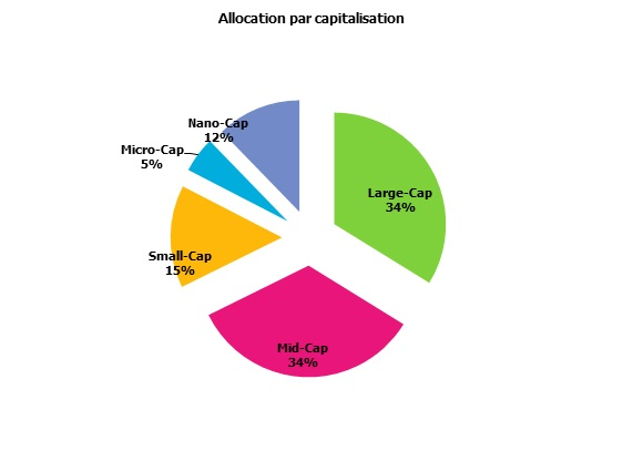 http://maxicool5.free.fr/Bourse/Reporting%202014%20juin%2030/Repart%20Capi.jpg