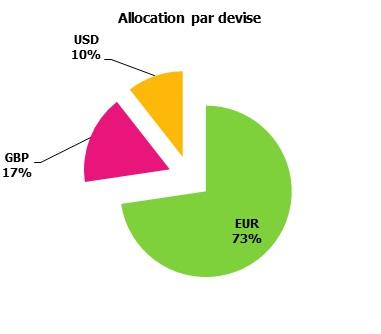 http://maxicool5.free.fr/Bourse/Reporting%202014%20juin%2030/Repart%20Devises.jpg