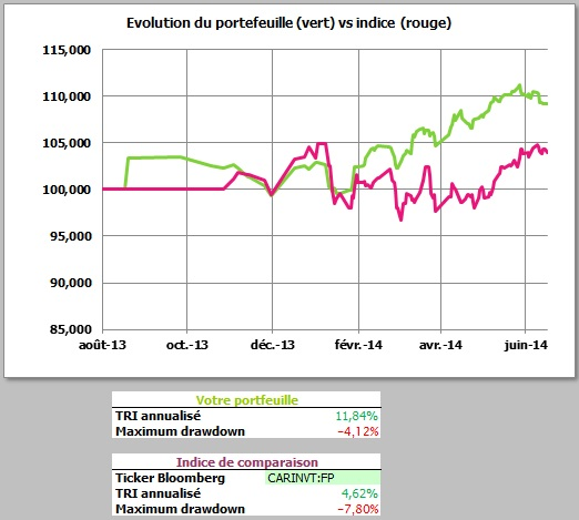 http://maxicool5.free.fr/Bourse/Reporting%202014%20juin%2030/Valeur%20part.jpg