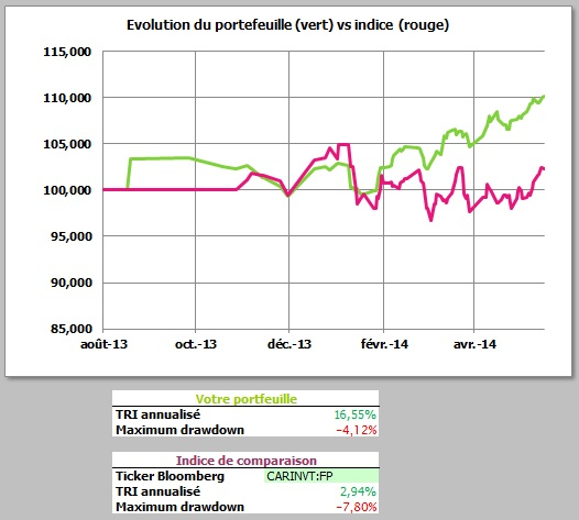 http://maxicool5.free.fr/Bourse/Reporting%202014%20mai%2030/Valeur%20part.jpg