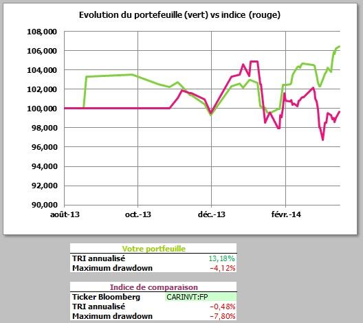 http://maxicool5.free.fr/Bourse/Reporting%202014%20mars%2031/Valeur%20part.jpg