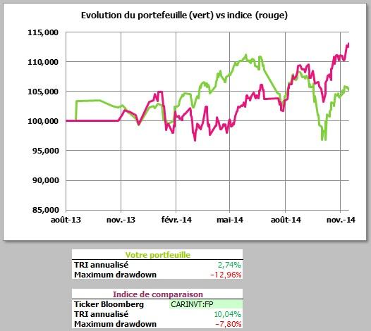 http://maxicool5.free.fr/Bourse/Reporting%202014%20nov%2030/1%20-%20valeur%20part.jpg