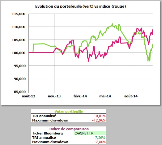 http://maxicool5.free.fr/Bourse/Reporting%202014%20oct%2031/1%20-%20Valeur%20part.jpg