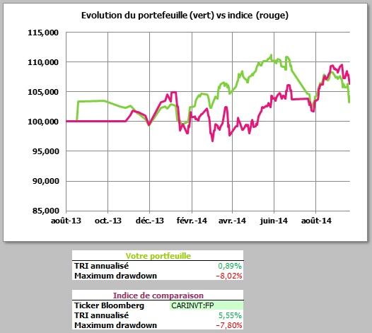 http://maxicool5.free.fr/Bourse/Reporting%202014%20sept%20-%2003-10-14/1%20-%20Evo%20Portif.jpg