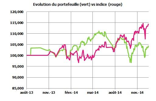 http://maxicool5.free.fr/Bourse/Reporting%20AP%202015/001%20-%20D%e9c%202014/1%20-%20Valeur%20part.jpg