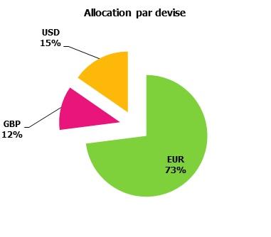 http://maxicool5.free.fr/Bourse/Reporting%20AP%202015/001%20-%20D%e9c%202014/4%20-%20Alloc%20Devise.jpg