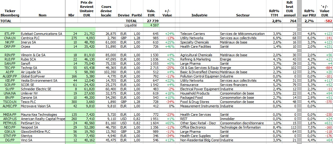 http://maxicool5.free.fr/Bourse/Reporting%20AP%202015/001%20-%20D%e9c%202014/6%20-%20Valeurs.jpg