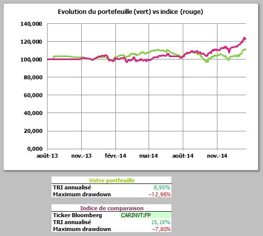 http://maxicool5.free.fr/Bourse/Reporting%20AP%202015/002-%20Janv%202015/01%20-%20Valeur%20Part.jpg