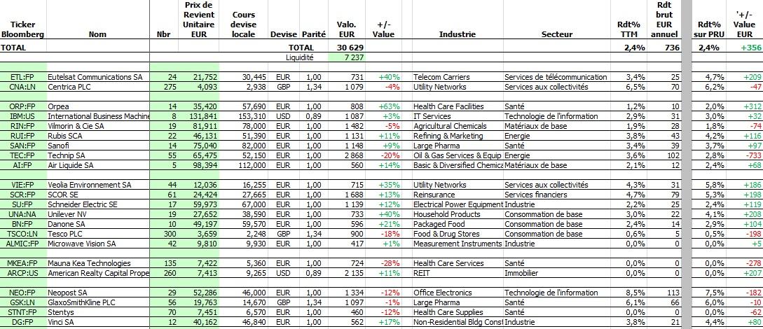 http://maxicool5.free.fr/Bourse/Reporting%20AP%202015/002-%20Janv%202015/02%20-%20valeurs.jpg