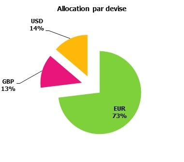 http://maxicool5.free.fr/Bourse/Reporting%20AP%202015/002-%20Janv%202015/04%20-%20Alloc%20Devise.jpg