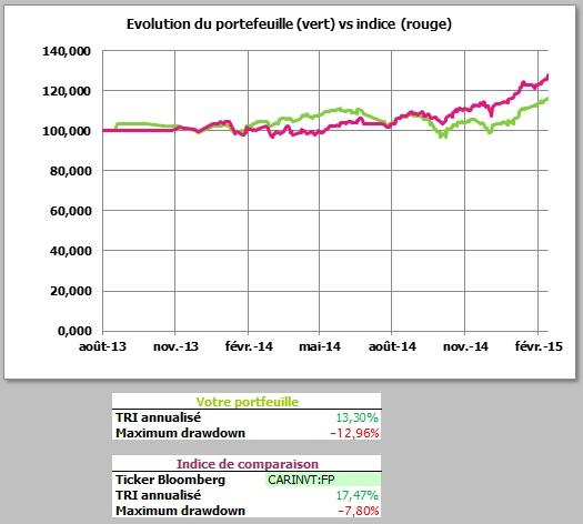 http://maxicool5.free.fr/Bourse/Reporting%20AP%202015/003%20-%20F%e9v%202015/1%20-%20valeur%20part.jpg