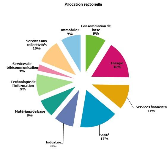 http://maxicool5.free.fr/Bourse/Reporting%20AP%202015/003%20-%20F%e9v%202015/3%20-%20alloc%20secteurs.jpg