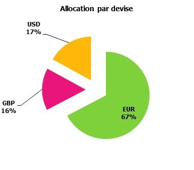 http://maxicool5.free.fr/Bourse/Reporting%20AP%202015/003%20-%20F%e9v%202015/4%20-%20alloc%20devises.jpg