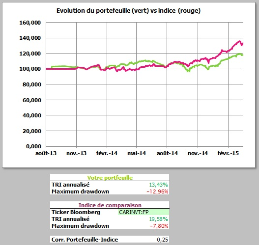 http://maxicool5.free.fr/Bourse/Reporting%20AP%202015/004%20-%20Mars%202015/1%20-%20valeur%20part.jpg
