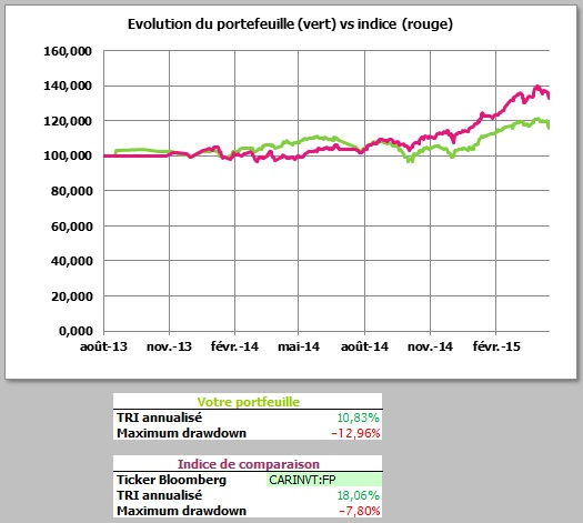 http://maxicool5.free.fr/Bourse/Reporting%20AP%202015/005%20-%20Avril%202015/Valeur%20part.jpg