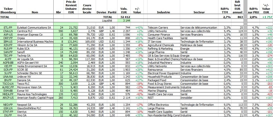 http://maxicool5.free.fr/Bourse/Reporting%20AP%202015/006%20-%20Mai%202015/Tab%20valeurs.jpg