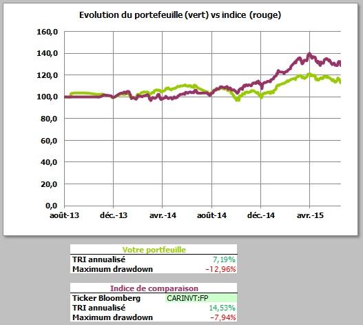 http://maxicool5.free.fr/Bourse/Reporting%20AP%202015/007%20-%20Juin%202015/2%20-%20Valeur%20part.jpg