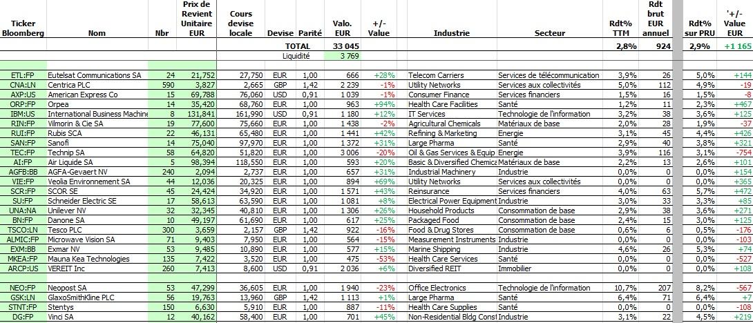 http://maxicool5.free.fr/Bourse/Reporting%20AP%202015/008%20-%20Juillet%202015/Portif%2031-7-15.jpg