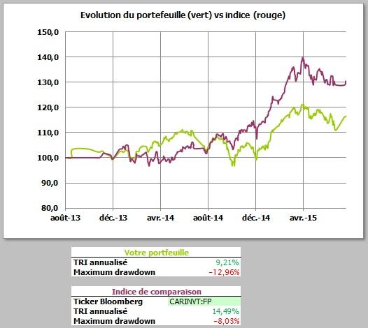 http://maxicool5.free.fr/Bourse/Reporting%20AP%202015/008%20-%20Juillet%202015/ValeurPart%2031-7-15.jpg