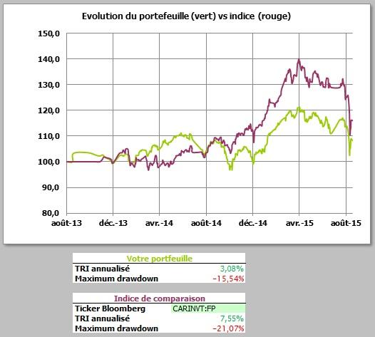 http://maxicool5.free.fr/Bourse/Reporting%20AP%202015/009%20-%20Ao%fbt%202015/2%20-%20Valeur%20part.jpg